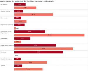 2015-10-19-RTS-les-elus-ne-representent-pas-mieux-les-emplois-des-suisses