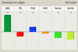 elections-2015-suisse-evolution-sieges