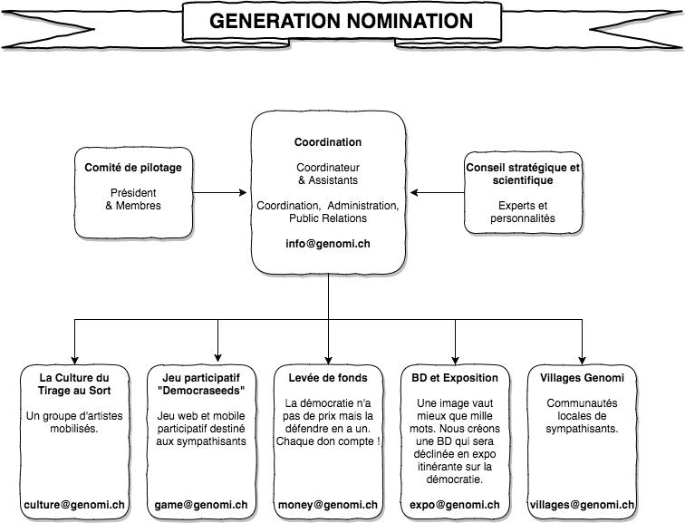 Organigramme-GENOMI-7